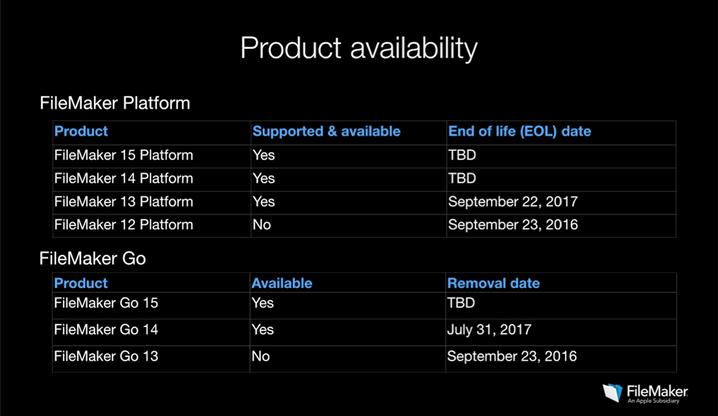 Support und EOL für FileMaker-Produkte