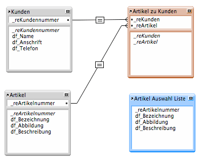 FileMaker Beziehungen im Diagramm