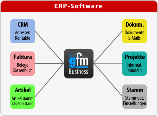 ERP-Software mit allen Modulen