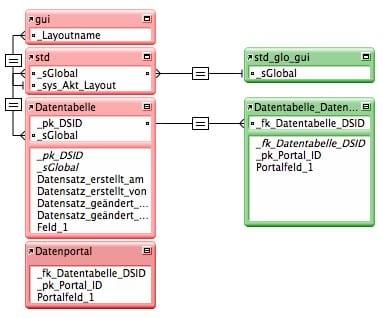 GFM_GUI_Beziehungsgraph