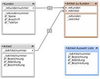 1:1 Beziehung in FileMaker Pro am Beispiel einer Kunden-Artikel-Datenbank.