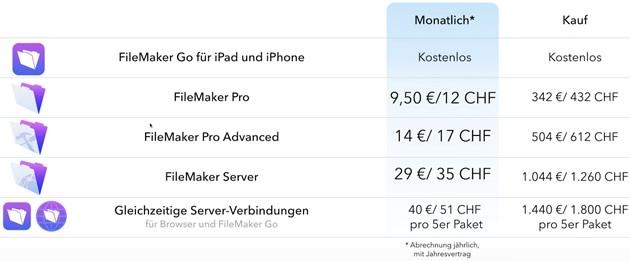 FileMaker 14 Plattform: Miet- und Kaufpreise