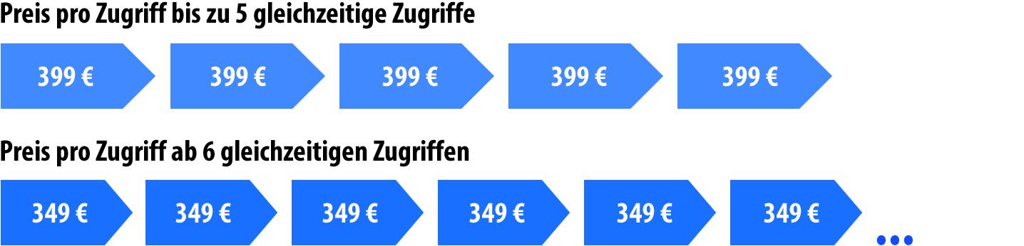 FileMaker Software-Bundle Preise