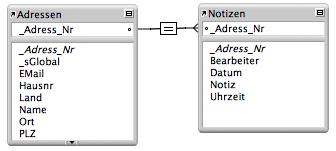 Beziehung in einer FileMaker-Datenbank