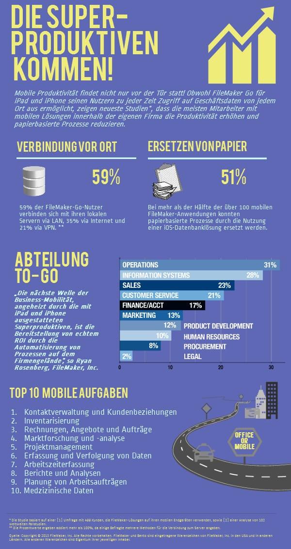 Infografik zur aktuellen FileMaker-Umfrage
