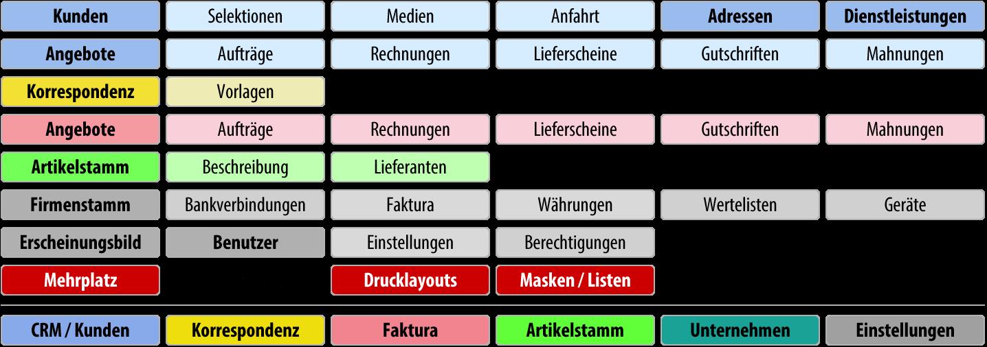 Funktionsübersicht: Custom Basic Mehrplatz