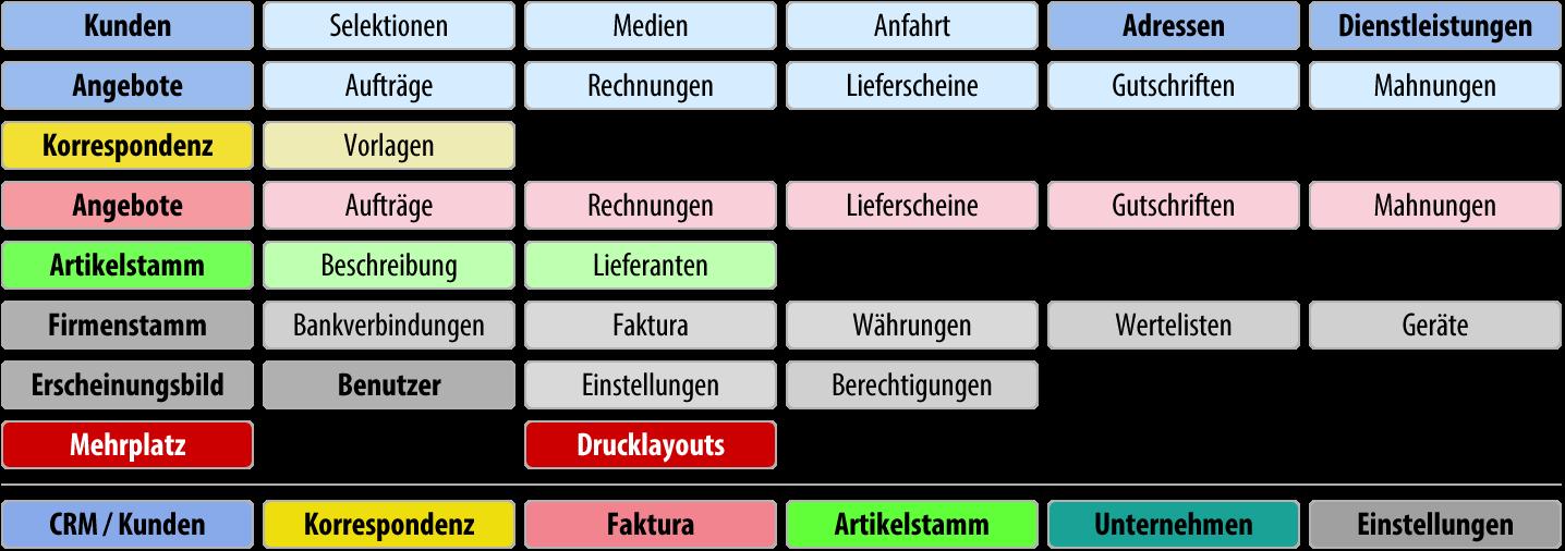 Funktionsübersicht: Basic Mehrplatz