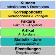 Kunden - Korrespondenz - Faktura - Artikel - Unternehmen - Einstellungen