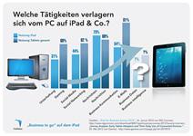 Welche Tätigkeiten verlagern sich vom PC auf das iPad