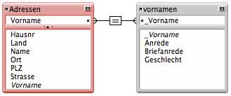 Beziehungsgraph für Vornamen in Ihrer FileMaker-Lösung